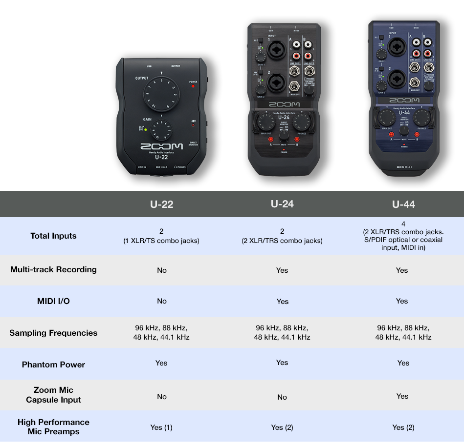 U 22 Handy Audio Interface Zoom Download Image Single Humbucker Wiring Diagram Pc Android Iphone And Interfaces