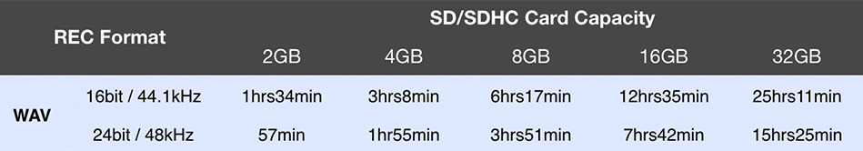 H2n SD Card - 4 Channel Mode