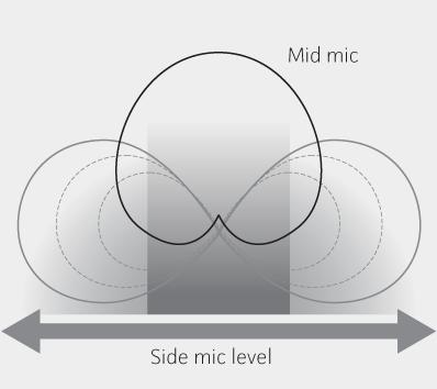 Illustration - Mid-Side Recording
